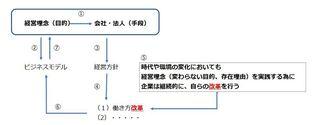 経営理念と働き方改革.jpg