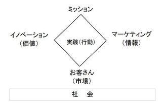 起業の実践図.JPG